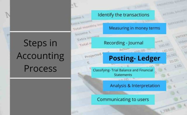 Steps in Accounting Process