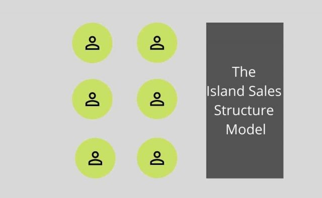 The Island Sales Structure Model