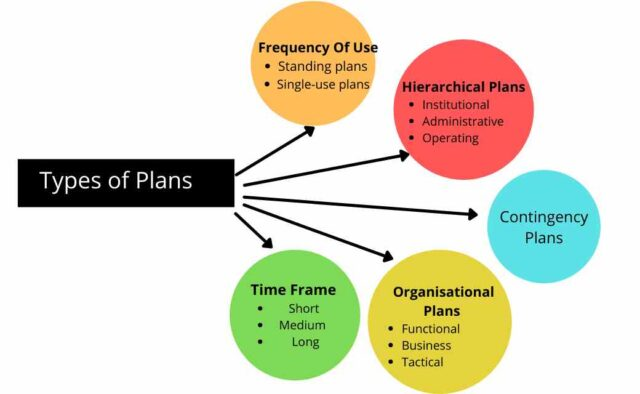 Types Of Planning In Management
