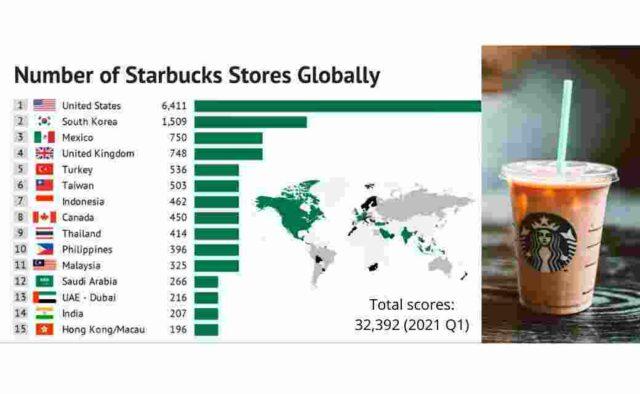 Business Segments Of Starbucks