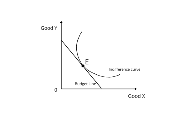 Consumer Equilibrium Indifference Curve Analysis