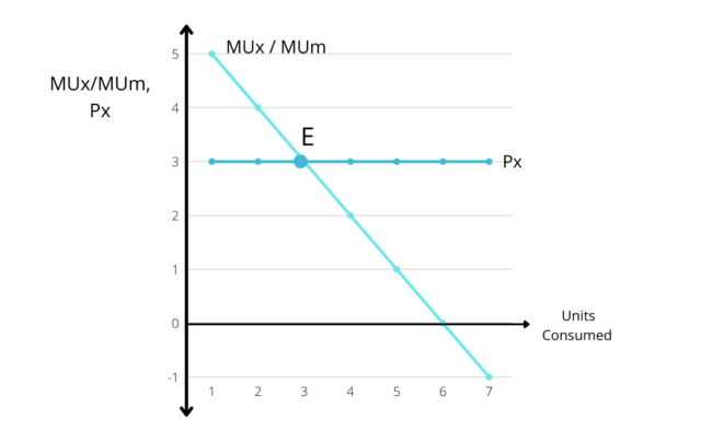 Consumer Equilibrium in case of Single Commodity