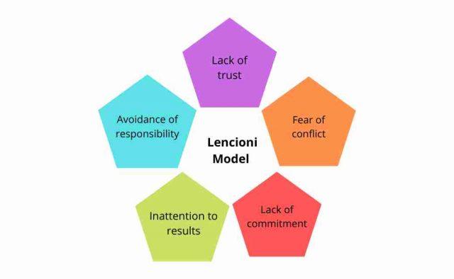 Lencioni Model