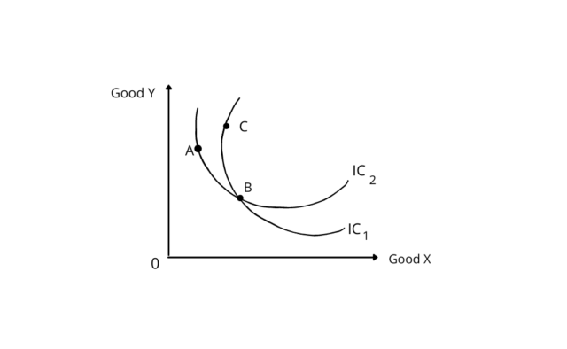 Property of Indifference Curve