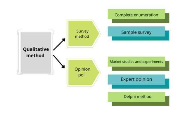 Qualitative Method for Demand Forecasting