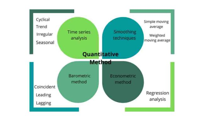 Quantitative Method Of Demand Forecasting
