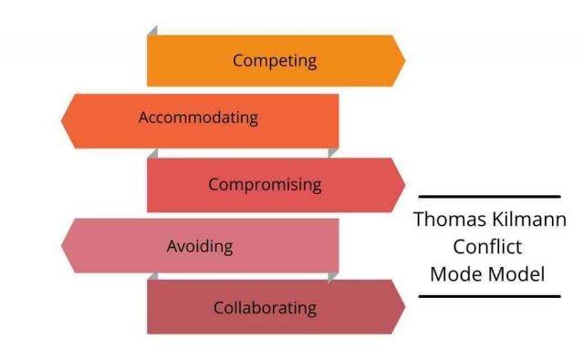 Thomas Kilmann Conflict mode model