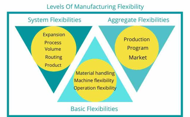 Levels Of Manufacturing Flexibility