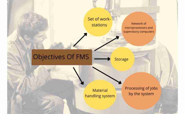 Objectives Of FMS