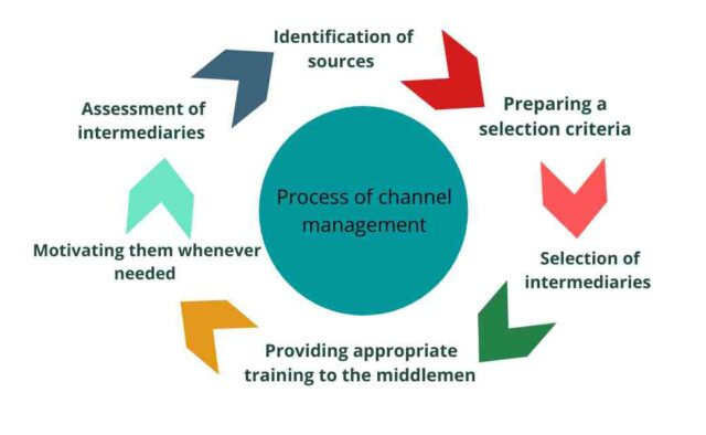 Process of channel management