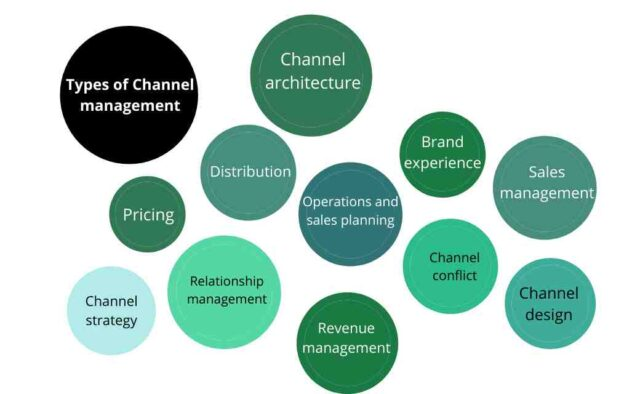 Types of Channel management